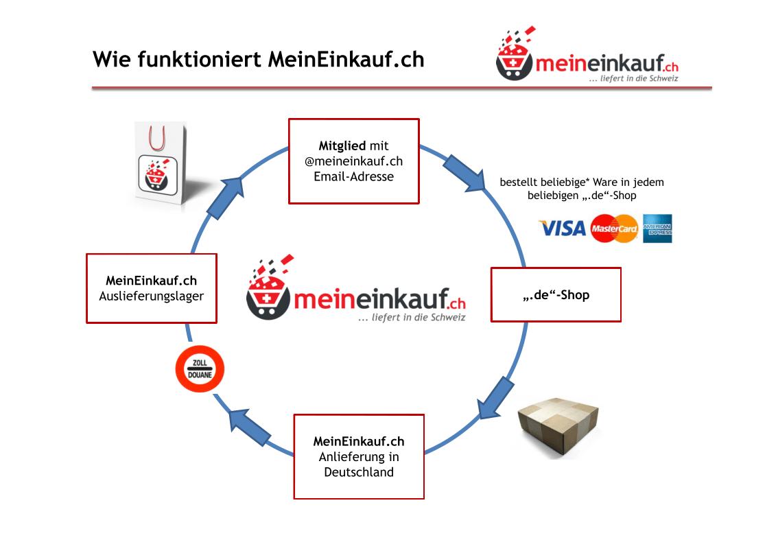 Grafik-MeinEinkauf-ch